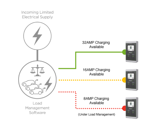 EV Charging Point Load Manager